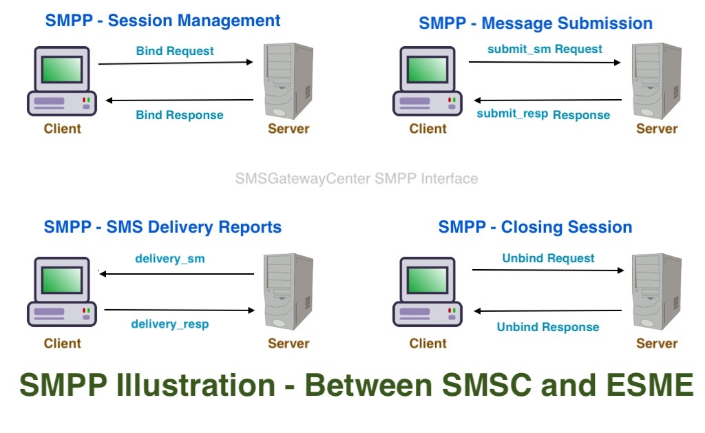 SMPP Illustration between SMSC and EMSE